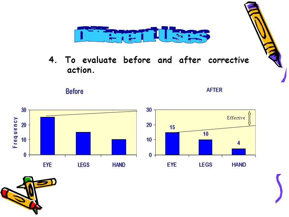 Different Uses 4. To evaluate before and after corrective action.