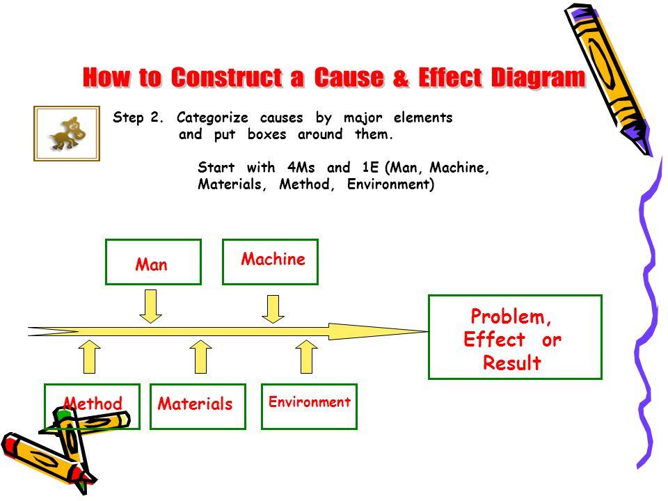 Problem, Effect or Result