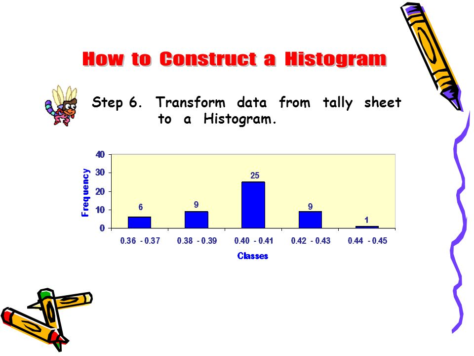 How to Construct a Histogram