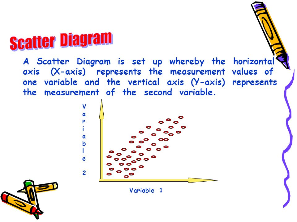 Scatter Diagram A Scatter Diagram is set up whereby the horizontal