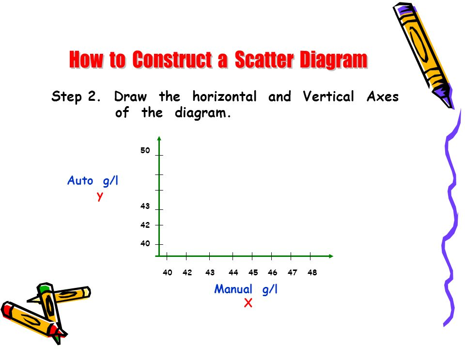 How to Construct a Scatter Diagram