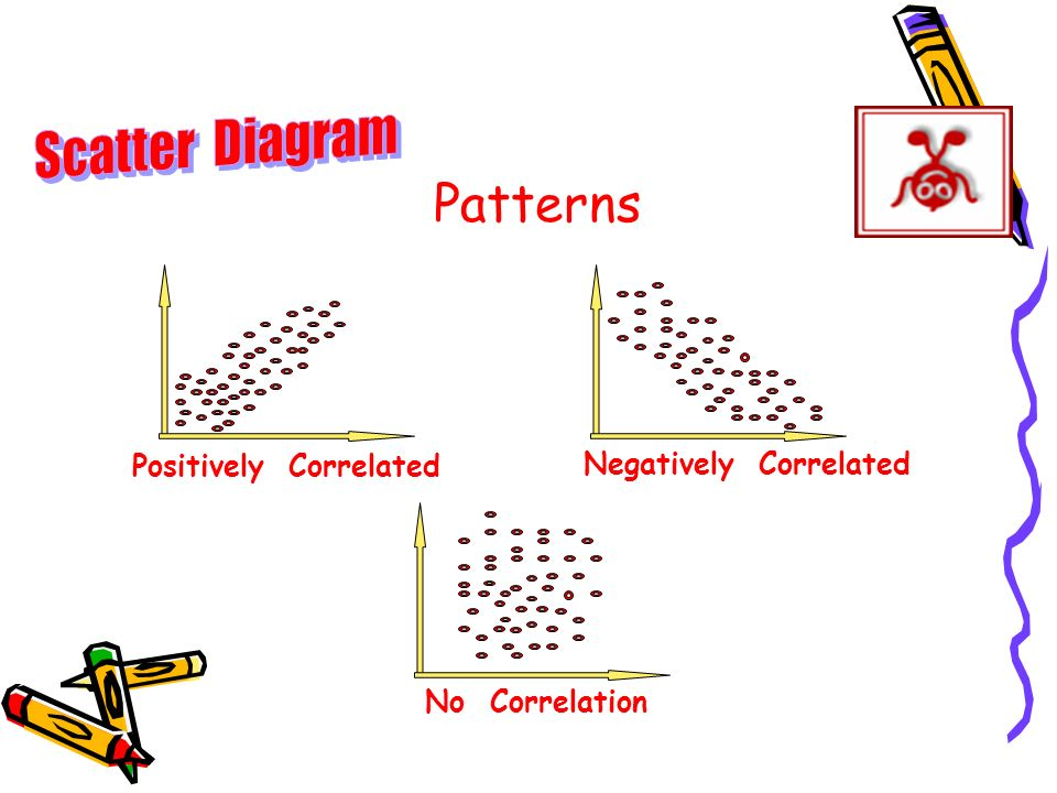 Scatter Diagram Patterns Positively Correlated Negatively Correlated