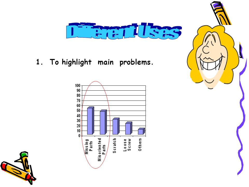 Different Uses 1. To highlight main problems.