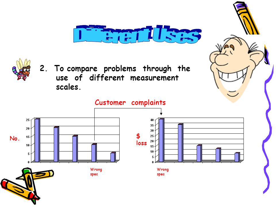 Different Uses 2. To compare problems through the