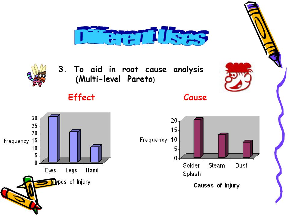 Different Uses Effect Cause 3. To aid in root cause analysis