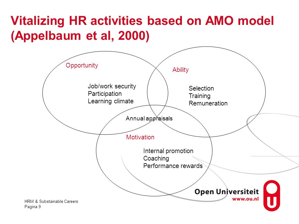 Vitalizing HR activities based on AMO model (Appelbaum et al, 2000)