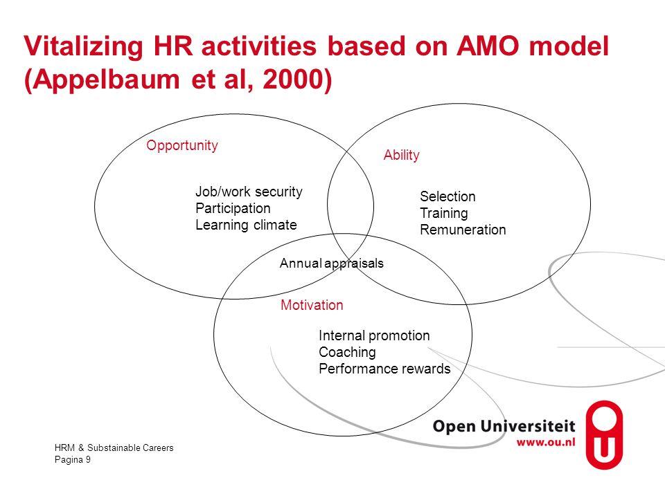 Vitalizing HR activities based on AMO model (Appelbaum et al, 2000)
