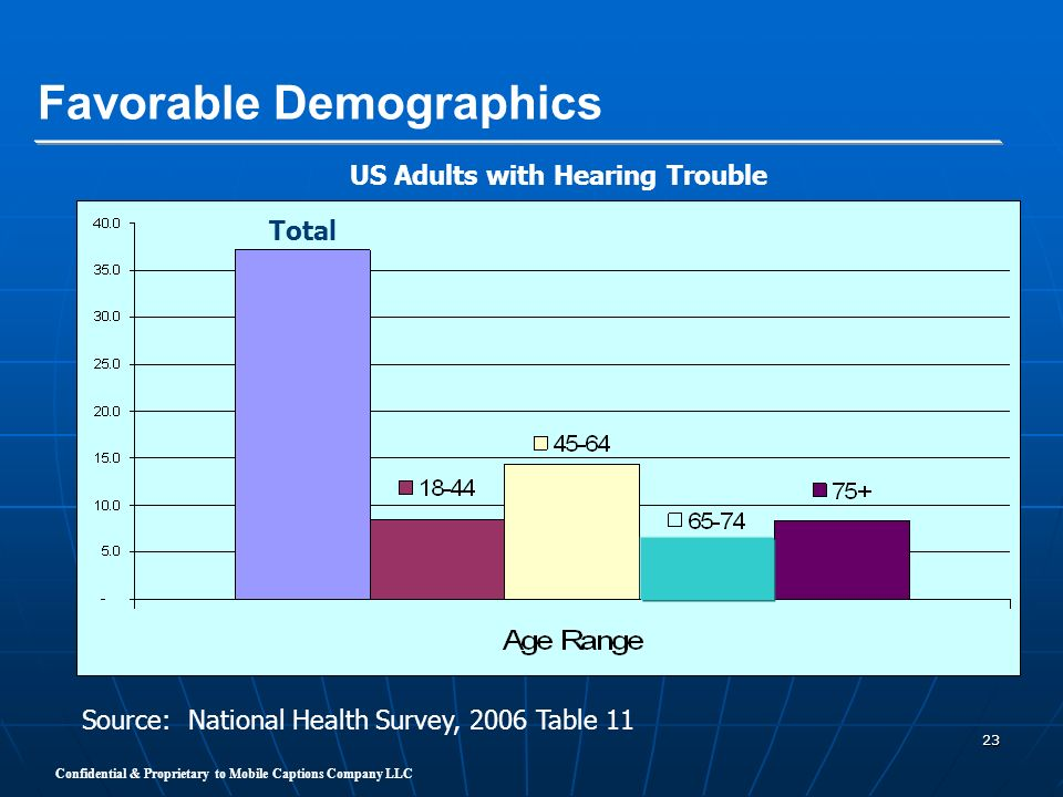 US Adults with Hearing Trouble