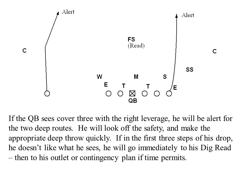 If the QB sees cover three with the right leverage, he will be alert for the two deep routes.