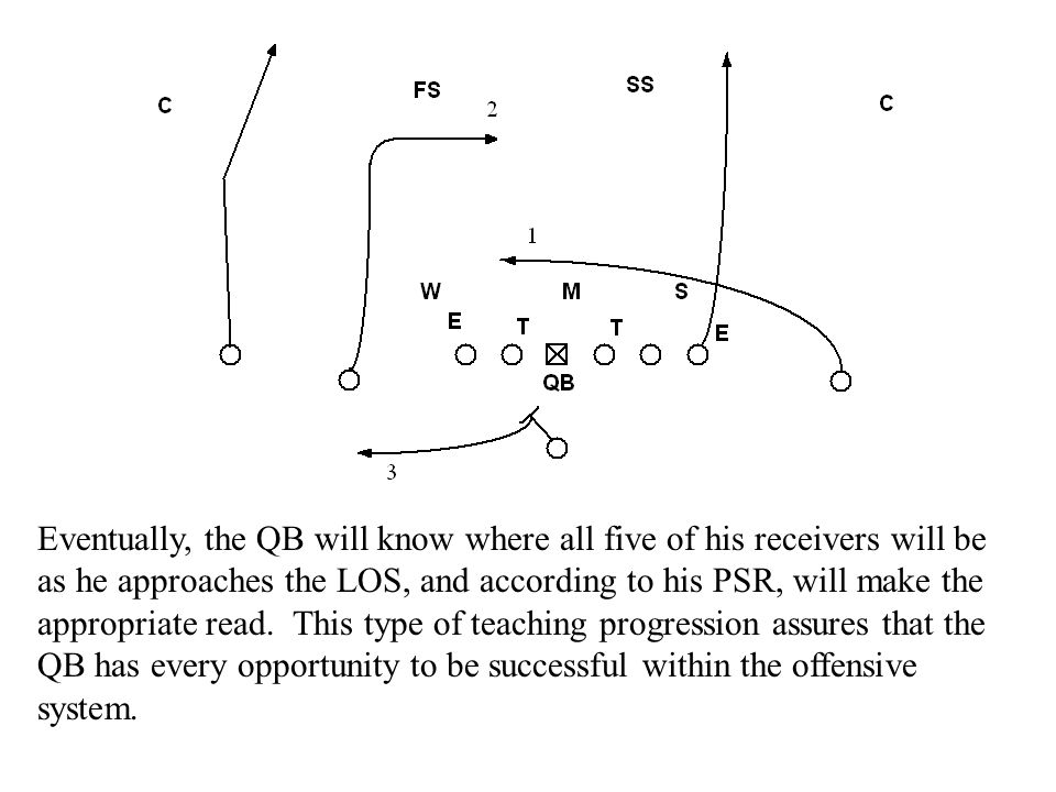 Eventually, the QB will know where all five of his receivers will be as he approaches the LOS, and according to his PSR, will make the appropriate read.
