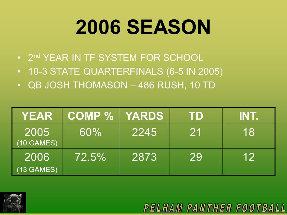 2006 SEASON YEAR COMP % YARDS TD INT. 2005 (10 GAMES) 60% 2245 21 18