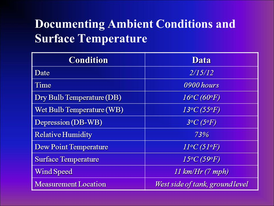 Documenting Ambient Conditions and Surface Temperature