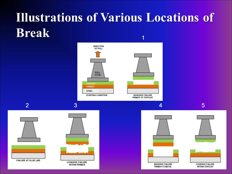 Illustrations of Various Locations of Break
