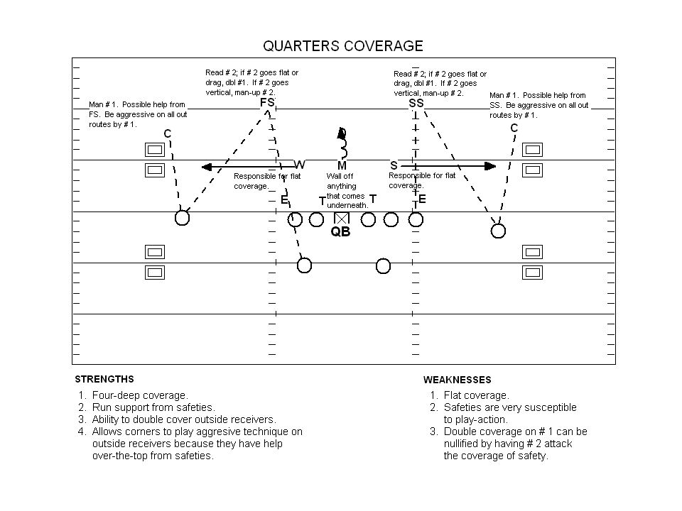 Quarters Cover 2 Zone