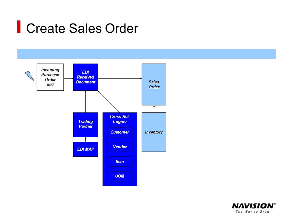 Create Sales Order Incoming Purchase Order 850 EDI Received Document