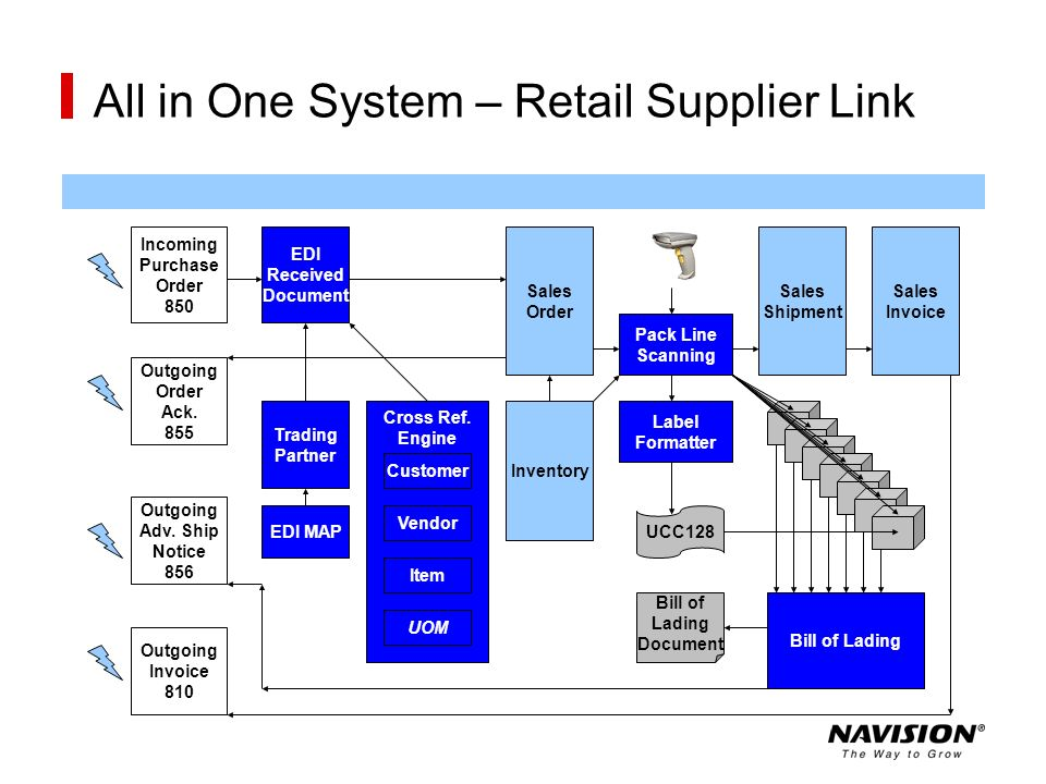All in One System – Retail Supplier Link
