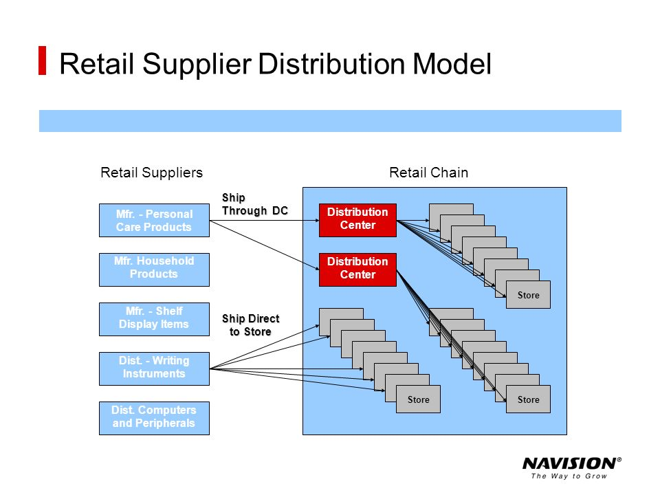 Retail Supplier Distribution Model