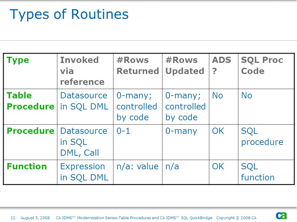 Types of Routines Type Invoked via reference #Rows Returned