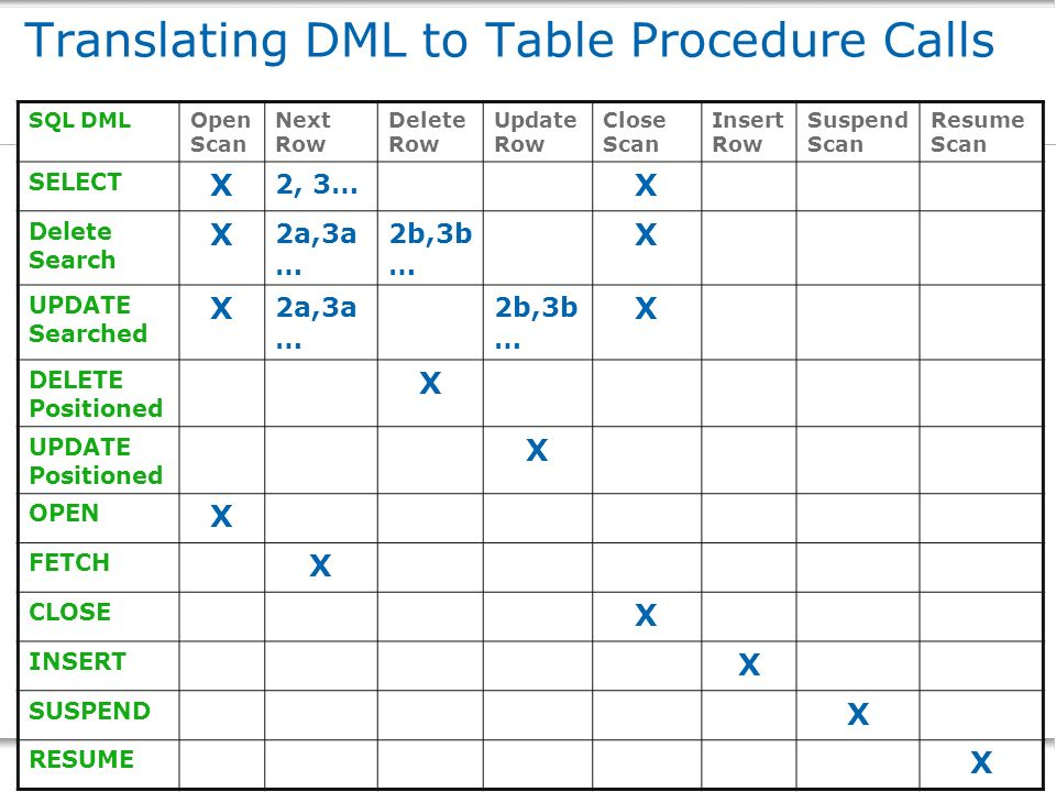 Translating DML to Table Procedure Calls