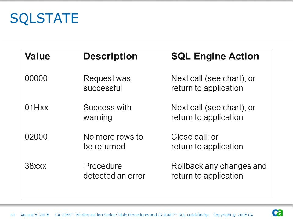 SQLSTATE Value Description SQL Engine Action