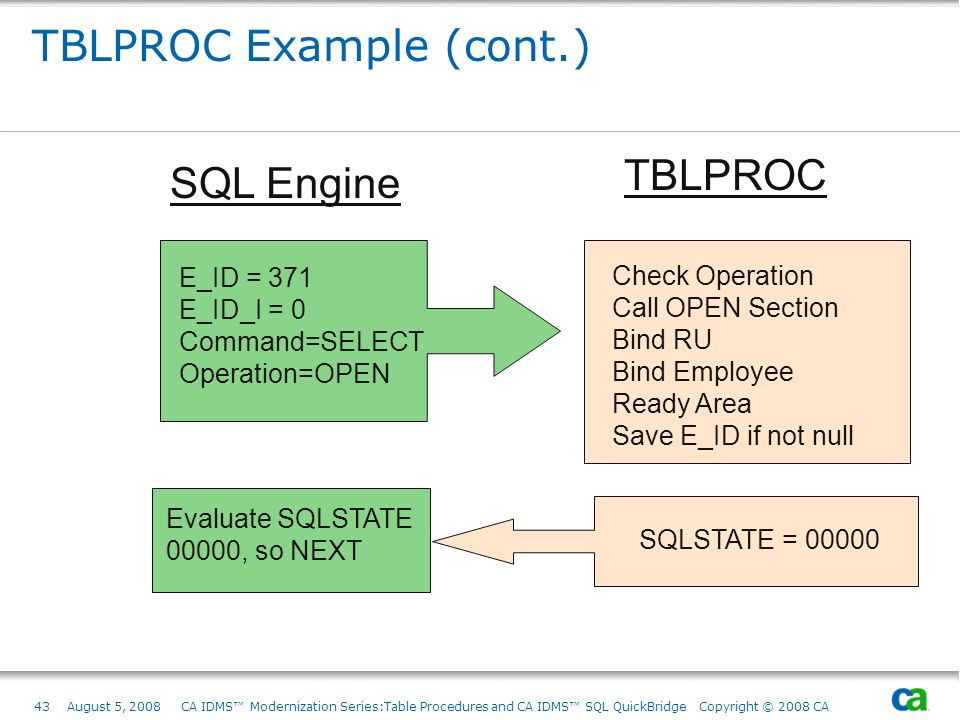 TBLPROC Example (cont.)
