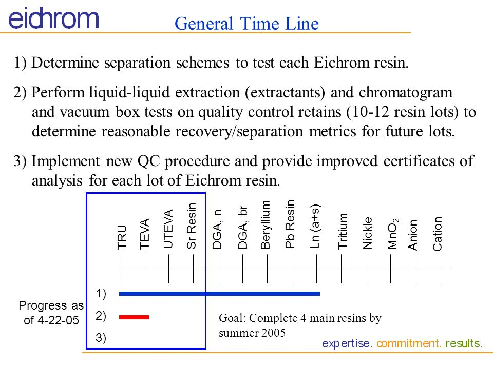 General Time Line 1) Determine separation schemes to test each Eichrom resin.