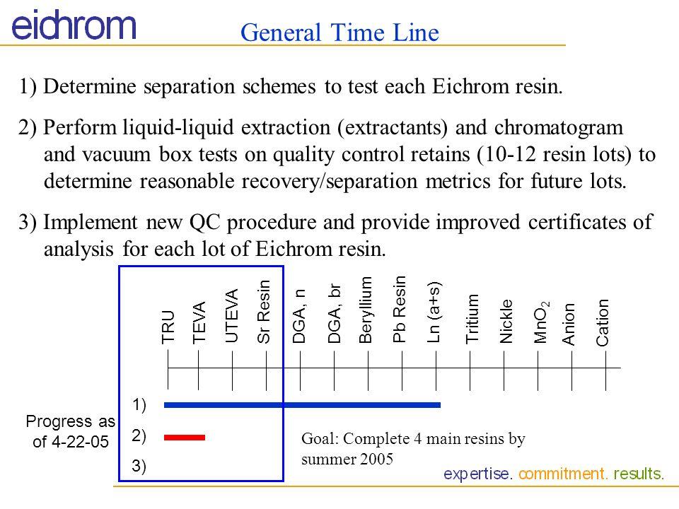General Time Line1) Determine separation schemes to test each Eichrom resin.