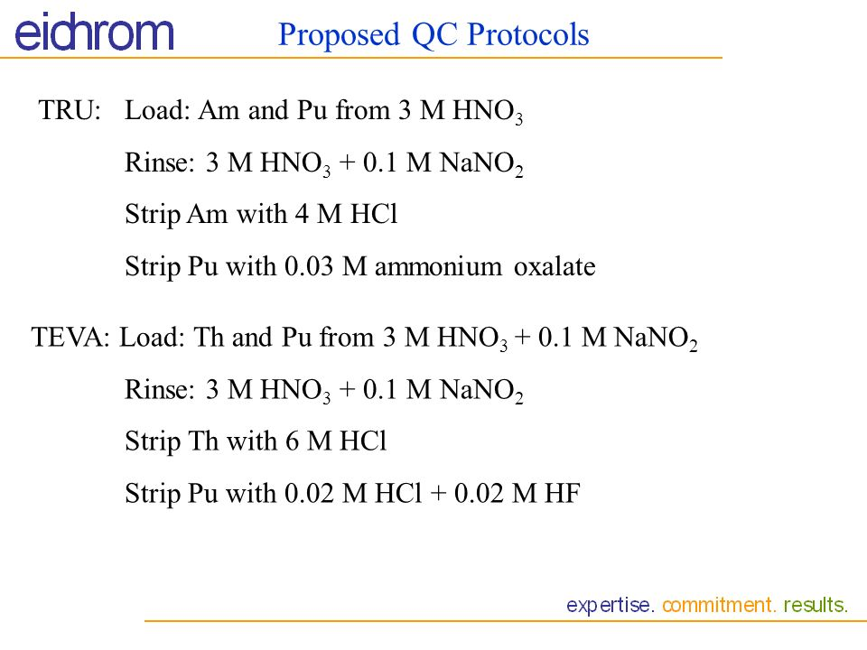 Proposed QC Protocols TRU: Load: Am and Pu from 3 M HNO3