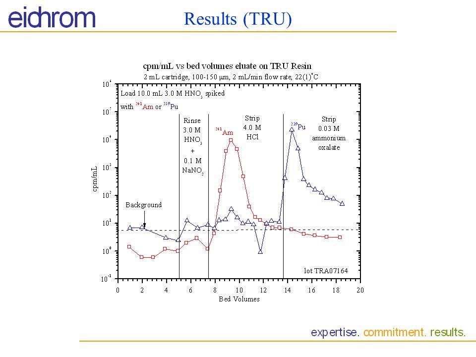 Results (TRU)