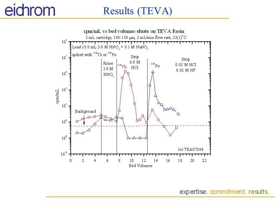 Results (TEVA)