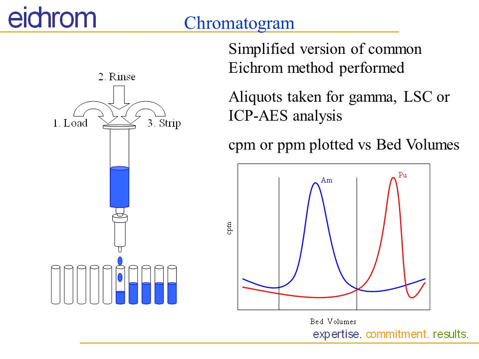 Chromatogram Simplified version of common Eichrom method performed
