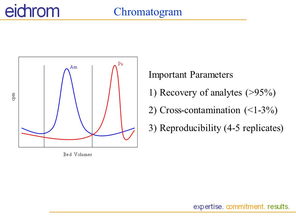 Chromatogram Important Parameters Recovery of analytes (>95%)