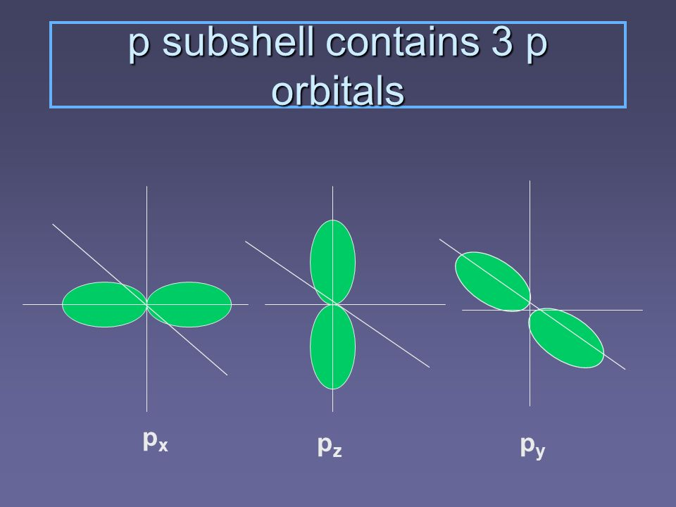 p subshell contains 3 p orbitals