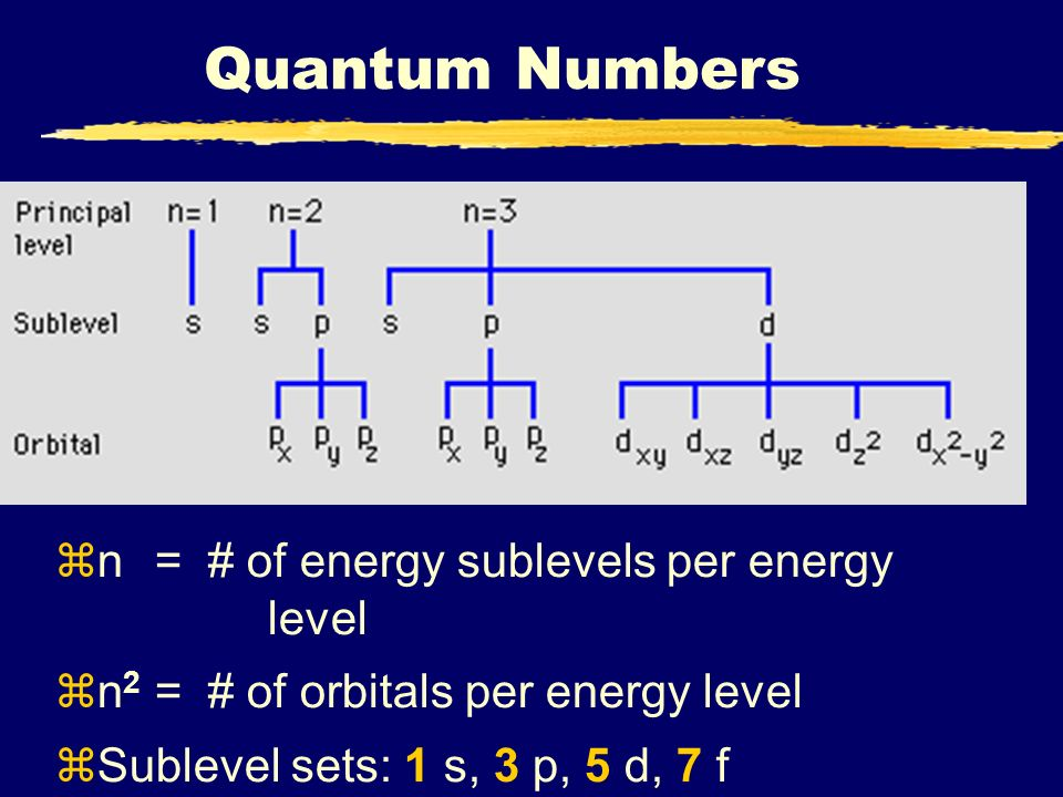 Quantum Numbers n = # of energy sublevels per energy level