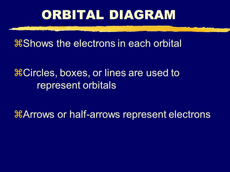 ORBITAL DIAGRAM Shows the electrons in each orbital