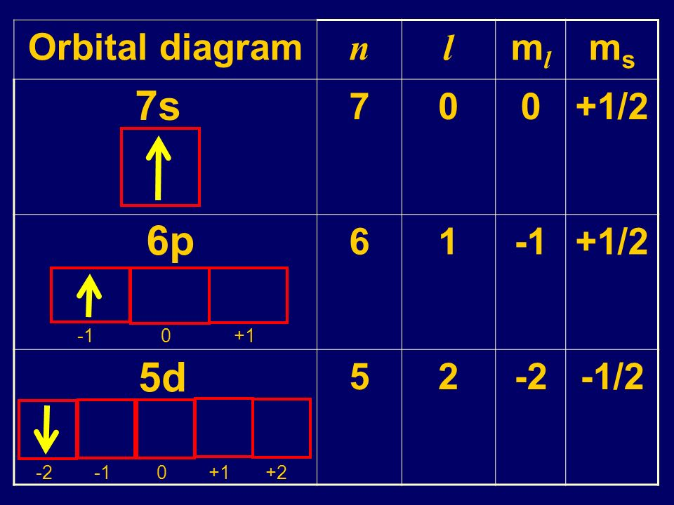 7s 6p 5d Orbital diagram n l ml ms 7 +1/2 6 1 -1 5 2 -2 -1/2 -1 0 +1