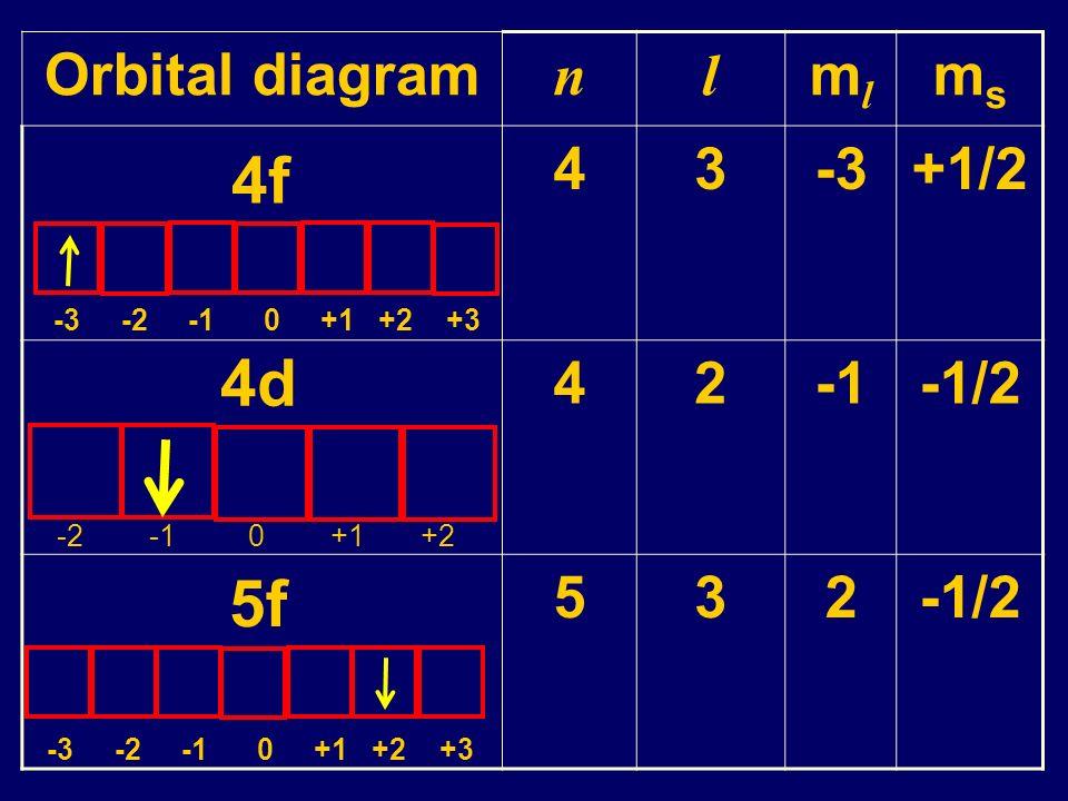 4f 4d 5f Orbital diagram n l ml ms 4 3 -3 +1/2 2 -1 -1/2 5