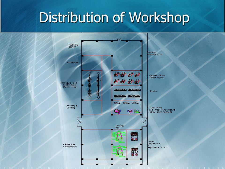 Distribution of Workshop