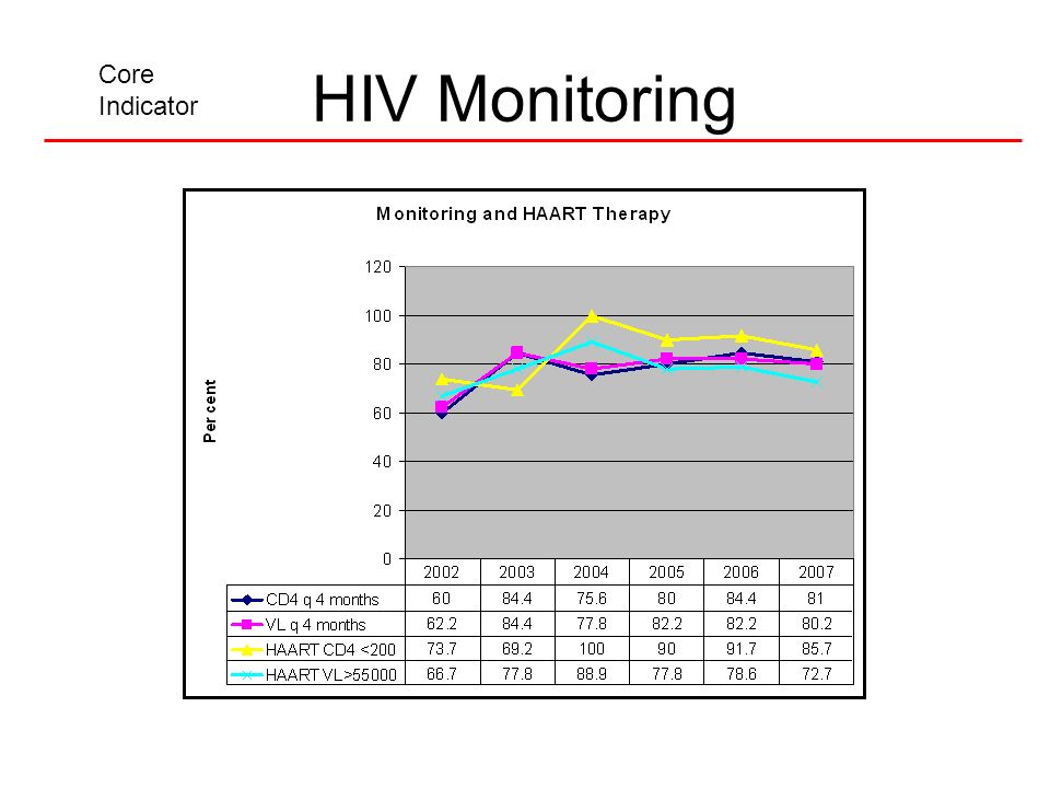 HIV Monitoring Core Indicator
