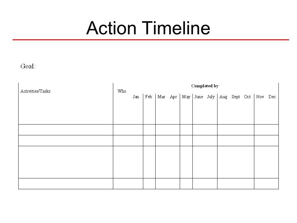 Action Timeline