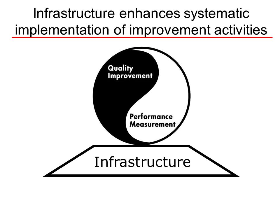 Infrastructure enhances systematic implementation of improvement activities