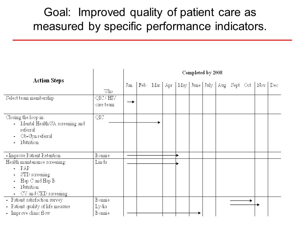 Goal: Improved quality of patient care as measured by specific performance indicators.