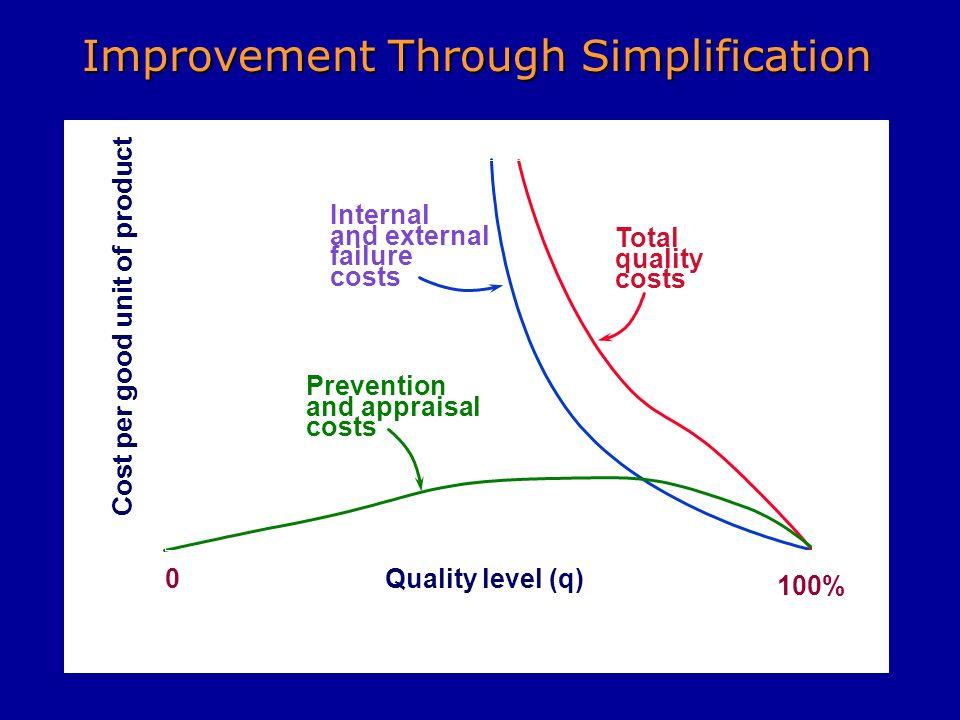 Improvement Through Simplification