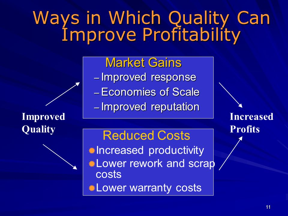 Ways in Which Quality Can Improve Profitability