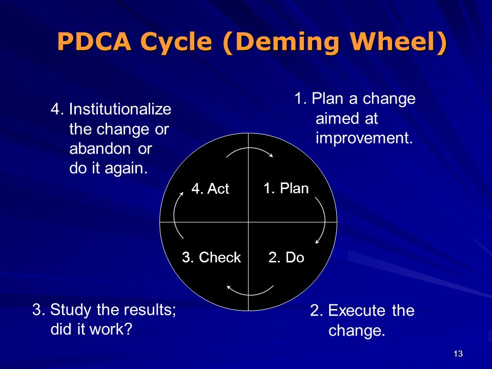 PDCA Cycle (Deming Wheel)