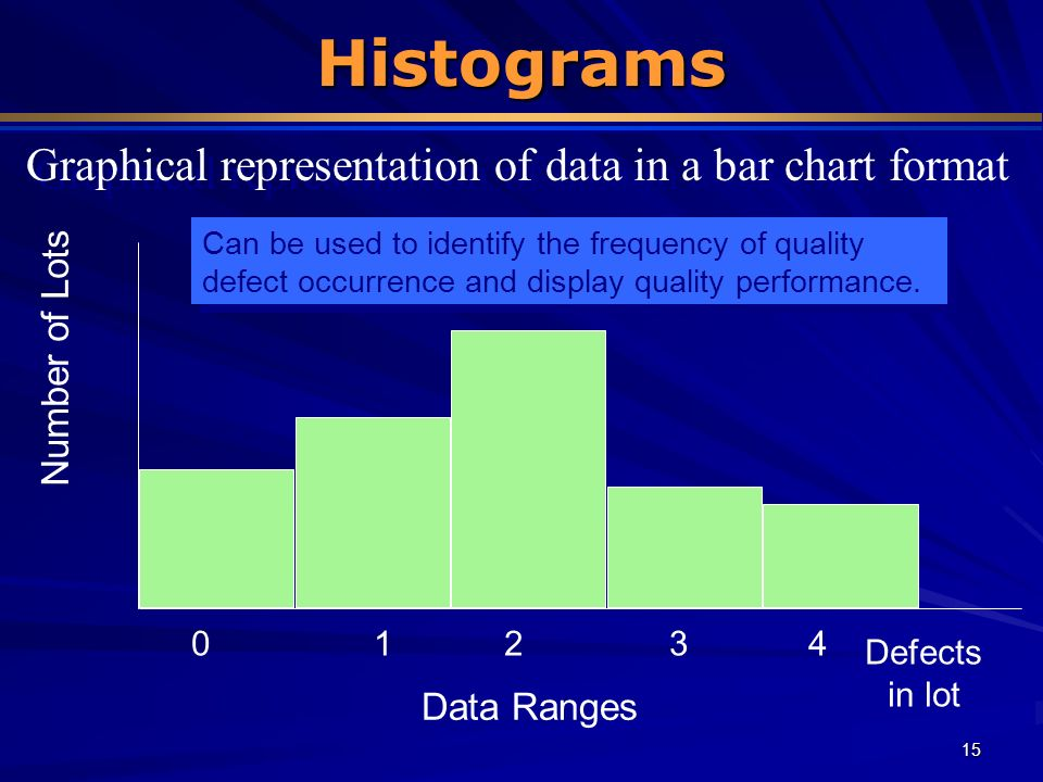 Graphical representation of data in a bar chart format