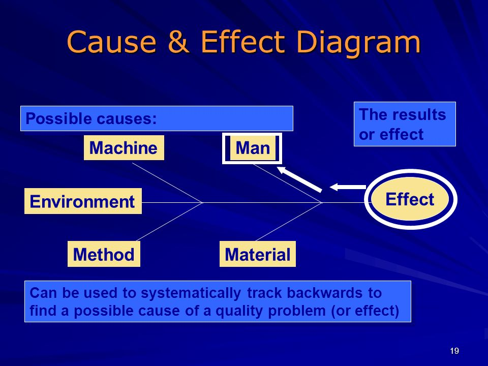 Cause & Effect Diagram Man Machine Material Method Environment Effect
