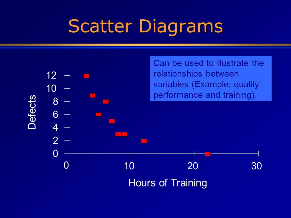 Scatter Diagrams Defects Hours of Training 12 10 8 6 4 2 10 20 30