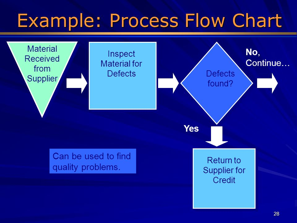 Example: Process Flow Chart