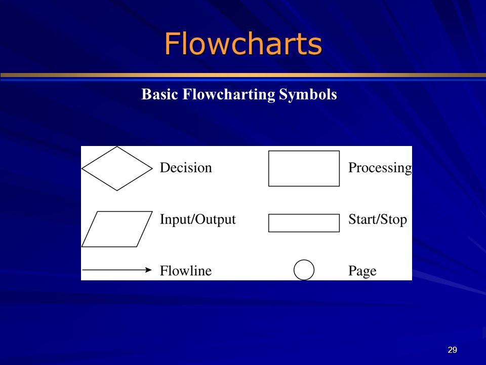 Basic Flowcharting Symbols